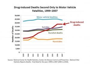 Prescription Drug Addiction Stats